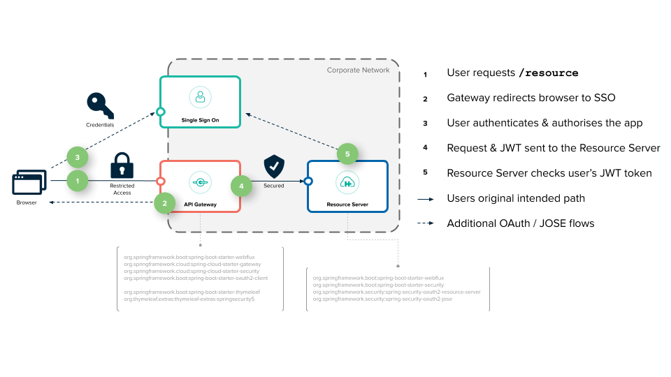 OAuth2 微服务认证流程