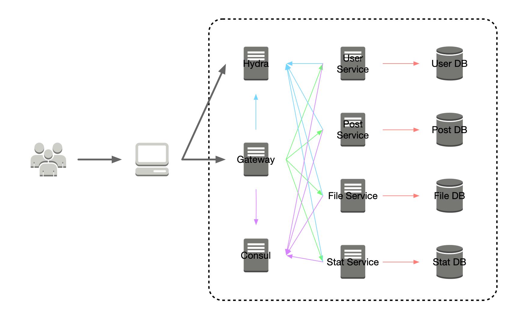 spring-cloud-micro-service-architecture