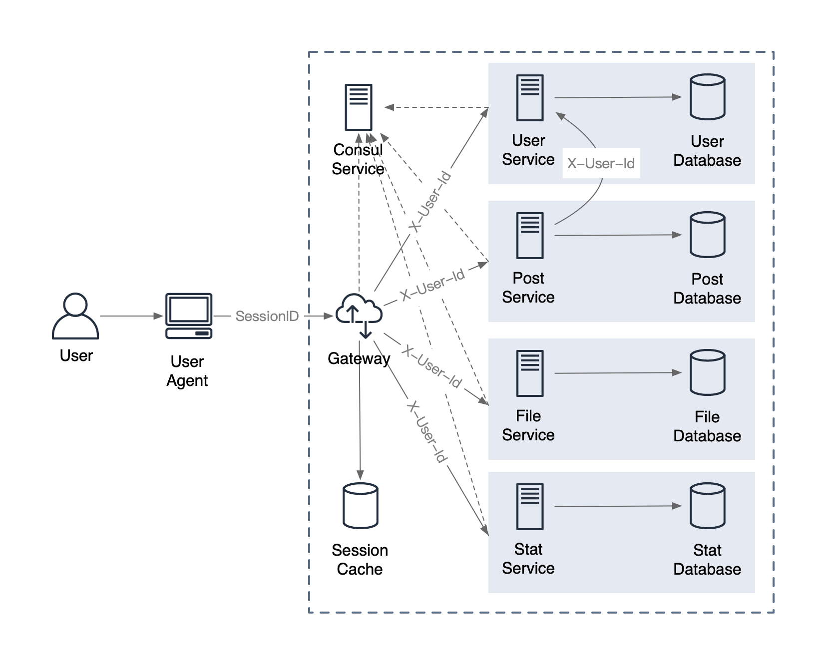 spring-cloud-micro-service-architecture-2