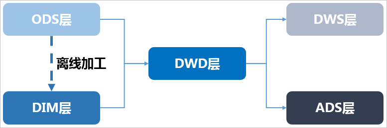 data-warehouse-layers