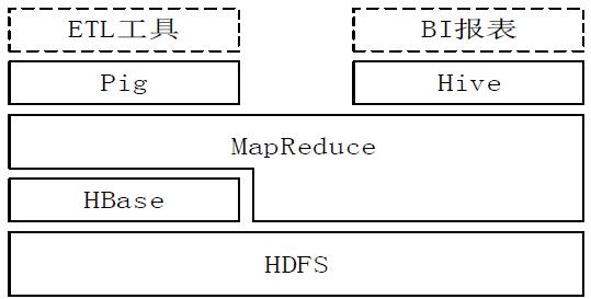 hadoop-data-warehouse